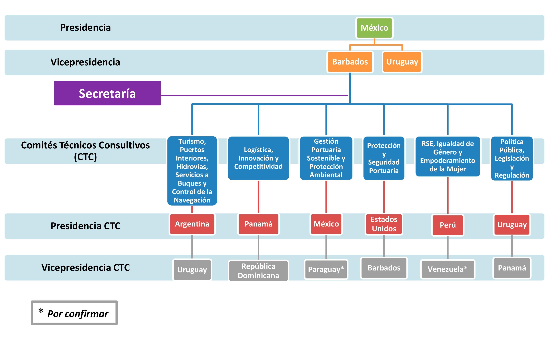 Estructura del CECIP 2016-2018