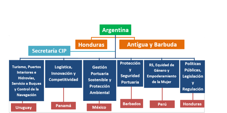 hierarchy-chart-who-we-are-768x383